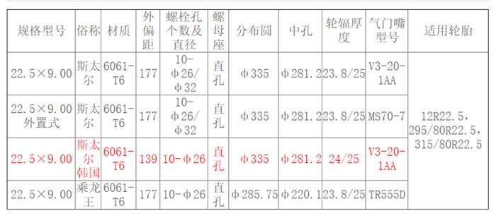 22.5×9.00 (韩国)斯太尔参数.jpg